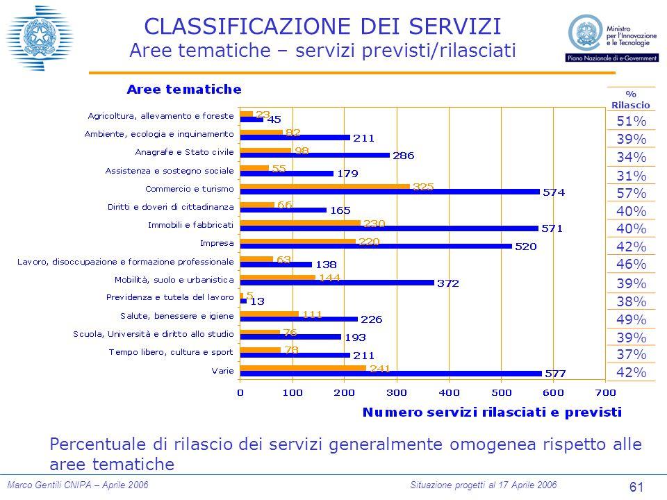 61 Marco Gentili CNIPA – Aprile 2006Situazione progetti al 17 Aprile 2006 CLASSIFICAZIONE DEI SERVIZI Aree tematiche – servizi previsti/rilasciati % Rilascio 51% 39% 34% 31% 57% 40% 42% 46% 39% 38% 49% 39% 37% 42% Percentuale di rilascio dei servizi generalmente omogenea rispetto alle aree tematiche