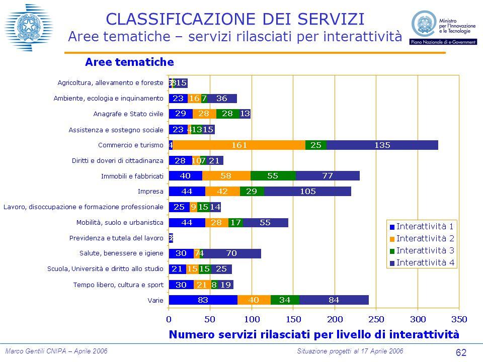 62 Marco Gentili CNIPA – Aprile 2006Situazione progetti al 17 Aprile 2006 CLASSIFICAZIONE DEI SERVIZI Aree tematiche – servizi rilasciati per interattività