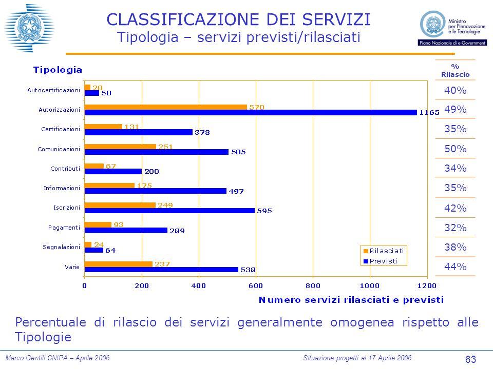 63 Marco Gentili CNIPA – Aprile 2006Situazione progetti al 17 Aprile 2006 CLASSIFICAZIONE DEI SERVIZI Tipologia – servizi previsti/rilasciati % Rilasc