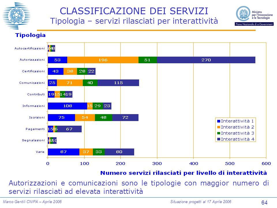 64 Marco Gentili CNIPA – Aprile 2006Situazione progetti al 17 Aprile 2006 CLASSIFICAZIONE DEI SERVIZI Tipologia – servizi rilasciati per interattività Autorizzazioni e comunicazioni sono le tipologie con maggior numero di servizi rilasciati ad elevata interattività