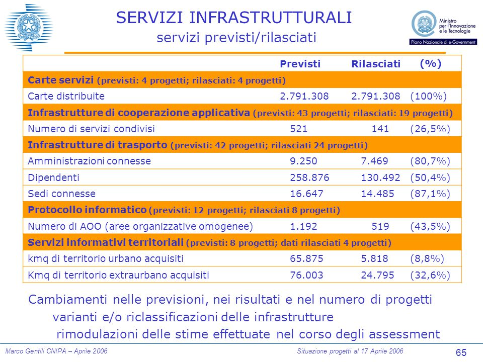 65 Marco Gentili CNIPA – Aprile 2006Situazione progetti al 17 Aprile 2006 SERVIZI INFRASTRUTTURALI servizi previsti/rilasciati PrevistiRilasciati (%) Carte servizi (previsti: 4 progetti; rilasciati: 4 progetti) Carte distribuite2.791.308 (100%) Infrastrutture di cooperazione applicativa (previsti: 43 progetti; rilasciati: 19 progetti) Numero di servizi condivisi521141(26,5%) Infrastrutture di trasporto (previsti: 42 progetti; rilasciati 24 progetti) Amministrazioni connesse9.2507.469(80,7%) Dipendenti258.876130.492(50,4%) Sedi connesse16.64714.485(87,1%) Protocollo informatico (previsti: 12 progetti; rilasciati 8 progetti) Numero di AOO (aree organizzative omogenee)1.192519(43,5%) Servizi informativi territoriali (previsti: 8 progetti; dati rilasciati 4 progetti) kmq di territorio urbano acquisiti65.8755.818(8,8%) Kmq di territorio extraurbano acquisiti76.00324.795(32,6%) Cambiamenti nelle previsioni, nei risultati e nel numero di progetti varianti e/o riclassificazioni delle infrastrutture rimodulazioni delle stime effettuate nel corso degli assessment
