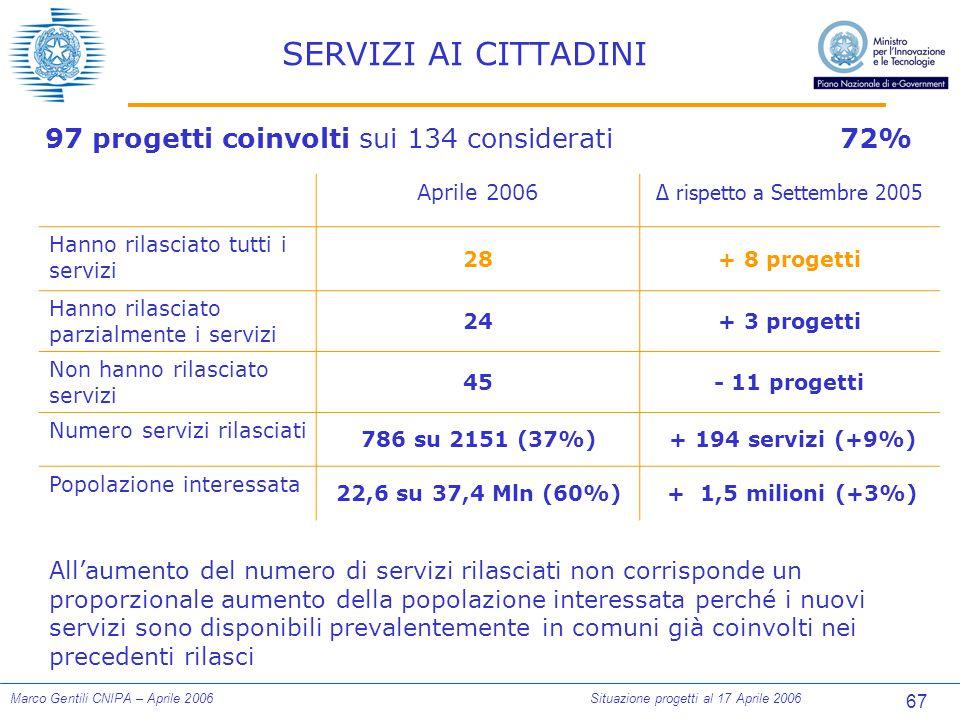 67 Marco Gentili CNIPA – Aprile 2006Situazione progetti al 17 Aprile 2006 SERVIZI AI CITTADINI 97 progetti coinvolti sui 134 considerati72% Aprile 2006 ∆ rispetto a Settembre 2005 Hanno rilasciato tutti i servizi 28+ 8 progetti Hanno rilasciato parzialmente i servizi 24+ 3 progetti Non hanno rilasciato servizi 45- 11 progetti Numero servizi rilasciati 786 su 2151 (37%) + 194 servizi (+9%) Popolazione interessata 22,6 su 37,4 Mln (60%) + 1,5 milioni (+3%) All'aumento del numero di servizi rilasciati non corrisponde un proporzionale aumento della popolazione interessata perché i nuovi servizi sono disponibili prevalentemente in comuni già coinvolti nei precedenti rilasci