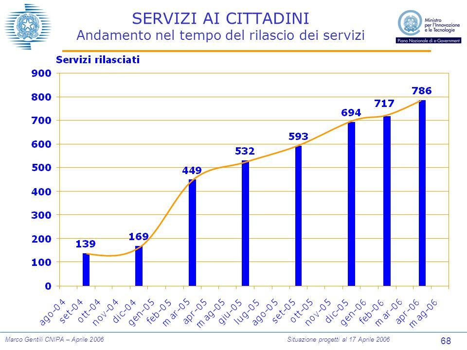 68 Marco Gentili CNIPA – Aprile 2006Situazione progetti al 17 Aprile 2006 SERVIZI AI CITTADINI Andamento nel tempo del rilascio dei servizi