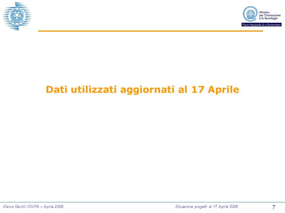 7 Marco Gentili CNIPA – Aprile 2006Situazione progetti al 17 Aprile 2006 Dati utilizzati aggiornati al 17 Aprile