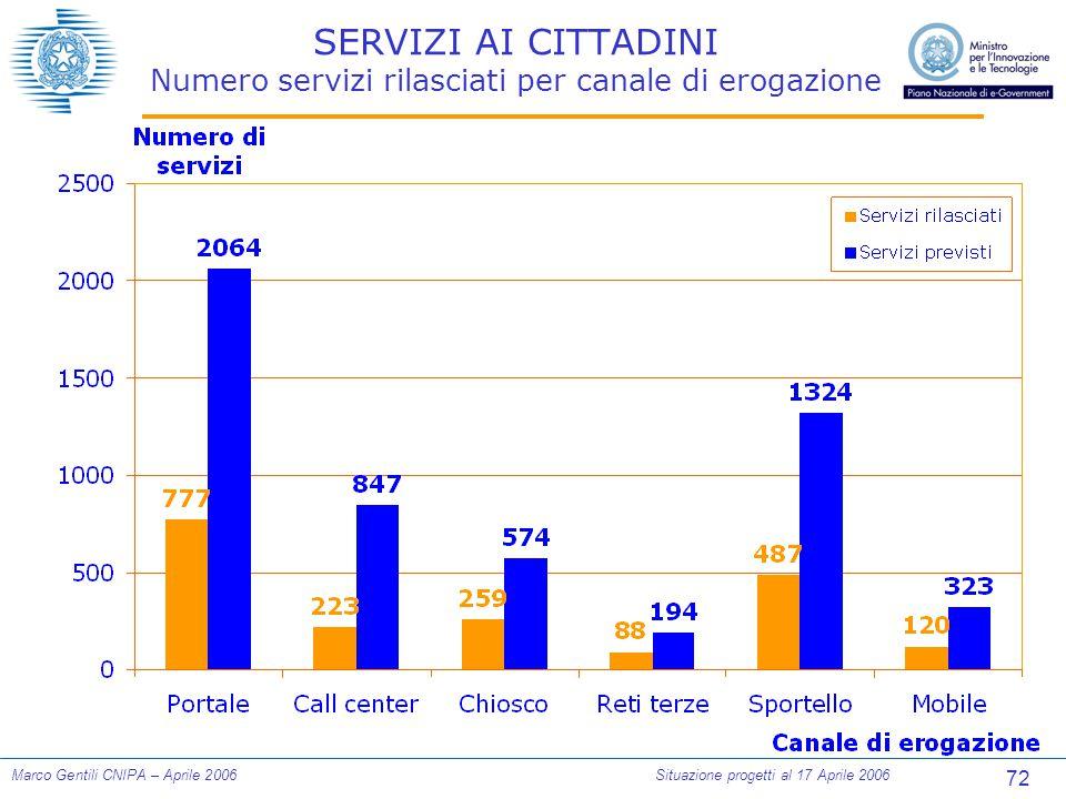 72 Marco Gentili CNIPA – Aprile 2006Situazione progetti al 17 Aprile 2006 SERVIZI AI CITTADINI Numero servizi rilasciati per canale di erogazione