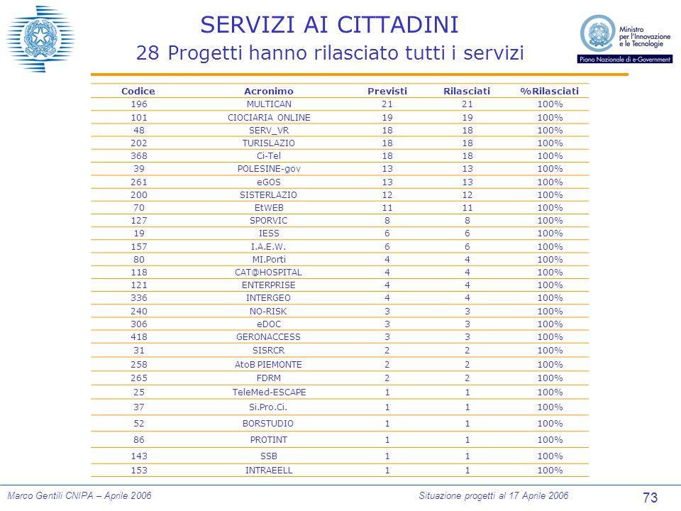 73 Marco Gentili CNIPA – Aprile 2006Situazione progetti al 17 Aprile 2006 SERVIZI AI CITTADINI 28 Progetti hanno rilasciato tutti i servizi CodiceAcro