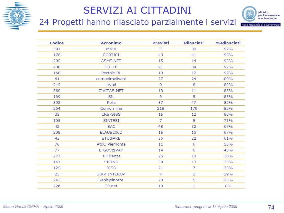 74 Marco Gentili CNIPA – Aprile 2006Situazione progetti al 17 Aprile 2006 SERVIZI AI CITTADINI 24 Progetti hanno rilasciato parzialmente i servizi Cod