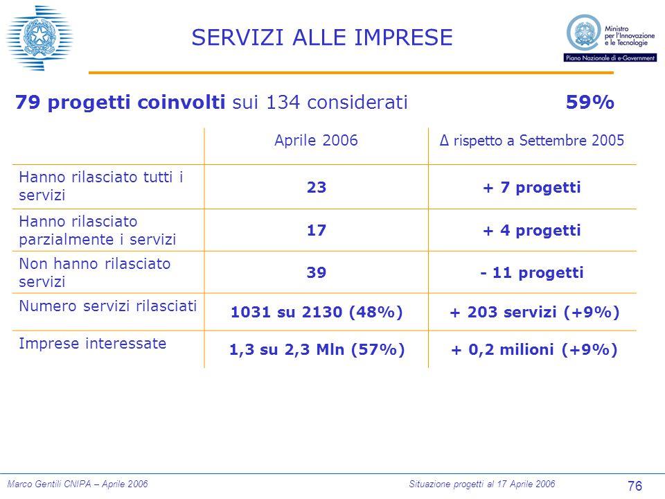 76 Marco Gentili CNIPA – Aprile 2006Situazione progetti al 17 Aprile 2006 SERVIZI ALLE IMPRESE 79 progetti coinvolti sui 134 considerati59% Aprile 2006 ∆ rispetto a Settembre 2005 Hanno rilasciato tutti i servizi 23+ 7 progetti Hanno rilasciato parzialmente i servizi 17+ 4 progetti Non hanno rilasciato servizi 39- 11 progetti Numero servizi rilasciati 1031 su 2130 (48%) + 203 servizi (+9%) Imprese interessate 1,3 su 2,3 Mln (57%) + 0,2 milioni (+9%)