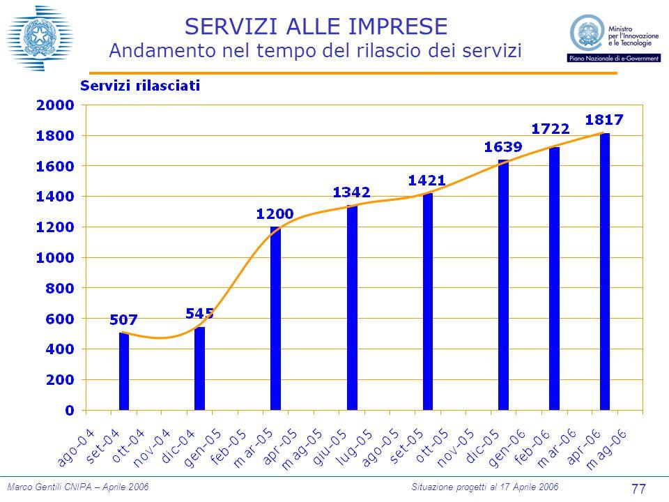 77 Marco Gentili CNIPA – Aprile 2006Situazione progetti al 17 Aprile 2006 SERVIZI ALLE IMPRESE Andamento nel tempo del rilascio dei servizi