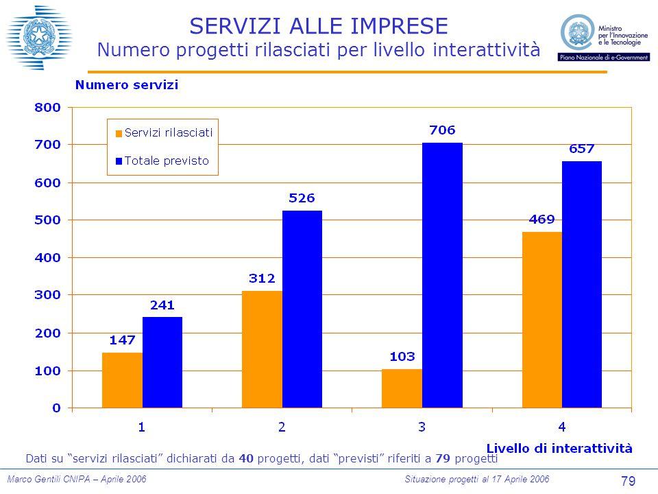 79 Marco Gentili CNIPA – Aprile 2006Situazione progetti al 17 Aprile 2006 SERVIZI ALLE IMPRESE Numero progetti rilasciati per livello interattività Dati su servizi rilasciati dichiarati da 40 progetti, dati previsti riferiti a 79 progetti