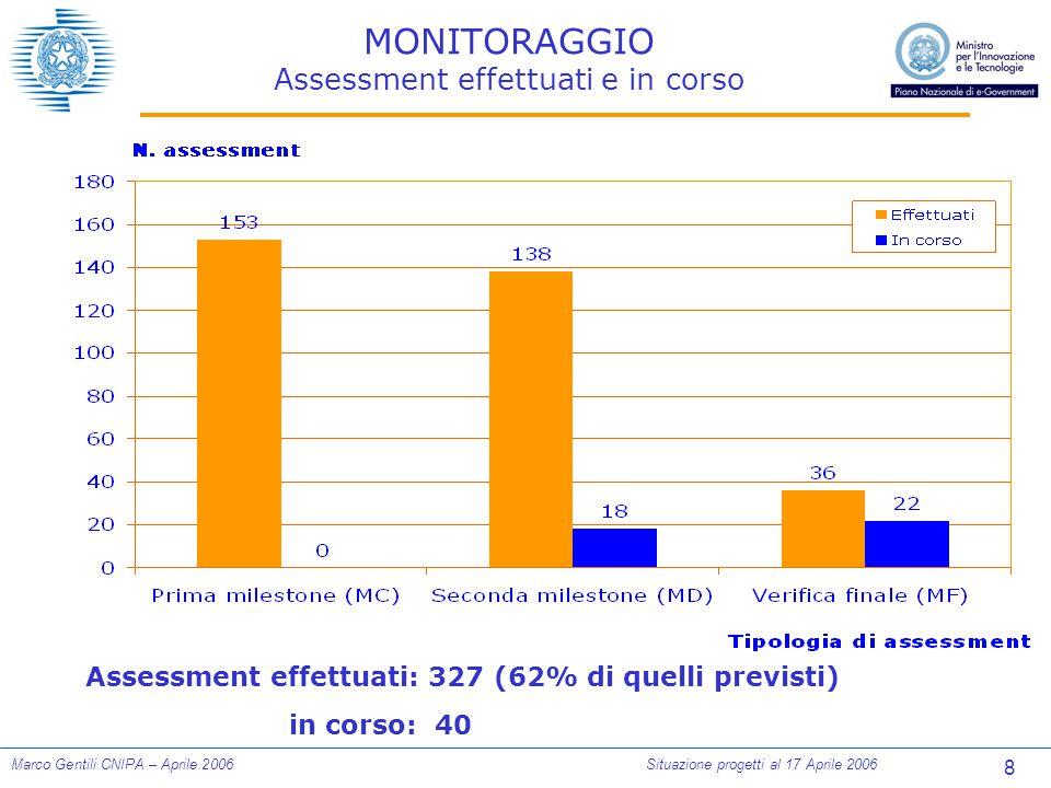 8 Marco Gentili CNIPA – Aprile 2006Situazione progetti al 17 Aprile 2006 MONITORAGGIO Assessment effettuati e in corso Assessment effettuati: 327 (62% di quelli previsti) in corso: 40