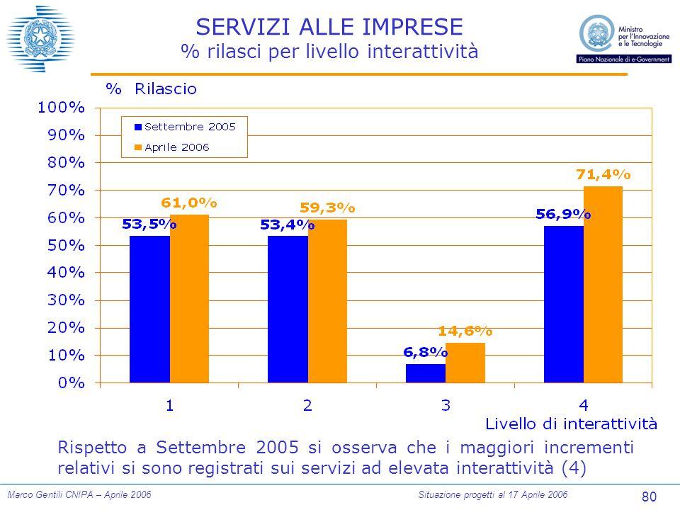 80 Marco Gentili CNIPA – Aprile 2006Situazione progetti al 17 Aprile 2006 SERVIZI ALLE IMPRESE % rilasci per livello interattività Rispetto a Settembre 2005 si osserva che i maggiori incrementi relativi si sono registrati sui servizi ad elevata interattività (4)