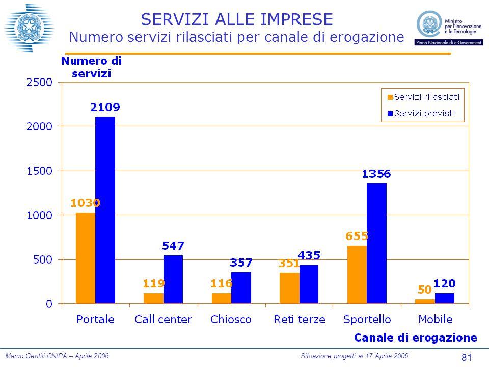 81 Marco Gentili CNIPA – Aprile 2006Situazione progetti al 17 Aprile 2006 SERVIZI ALLE IMPRESE Numero servizi rilasciati per canale di erogazione