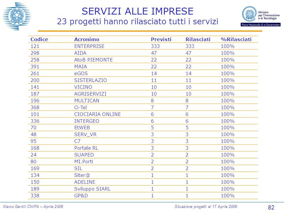 82 Marco Gentili CNIPA – Aprile 2006Situazione progetti al 17 Aprile 2006 SERVIZI ALLE IMPRESE 23 progetti hanno rilasciato tutti i servizi CodiceAcro