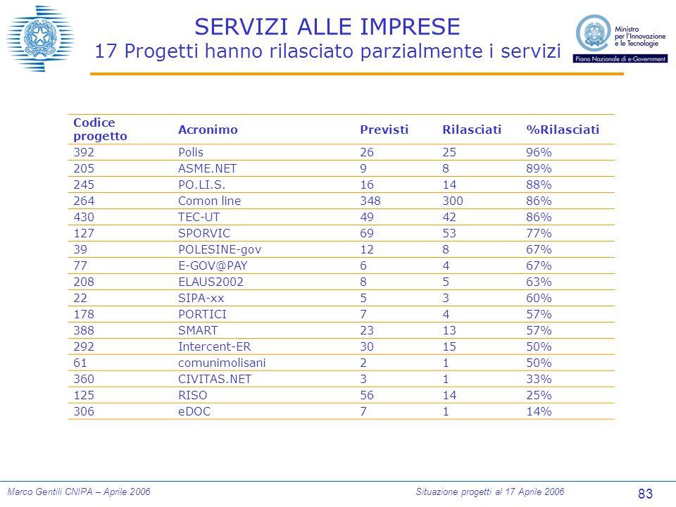 83 Marco Gentili CNIPA – Aprile 2006Situazione progetti al 17 Aprile 2006 SERVIZI ALLE IMPRESE 17 Progetti hanno rilasciato parzialmente i servizi Codice progetto AcronimoPrevistiRilasciati%Rilasciati 392Polis262596% 205ASME.NET9889% 245PO.LI.S.161488% 264Comon line34830086% 430TEC-UT494286% 127SPORVIC695377% 39POLESINE-gov12867% 77E-GOV@PAY6467% 208ELAUS20028563% 22SIPA-xx5360% 178PORTICI7457% 388SMART231357% 292Intercent-ER301550% 61comunimolisani2150% 360CIVITAS.NET3133% 125RISO561425% 306eDOC7114%
