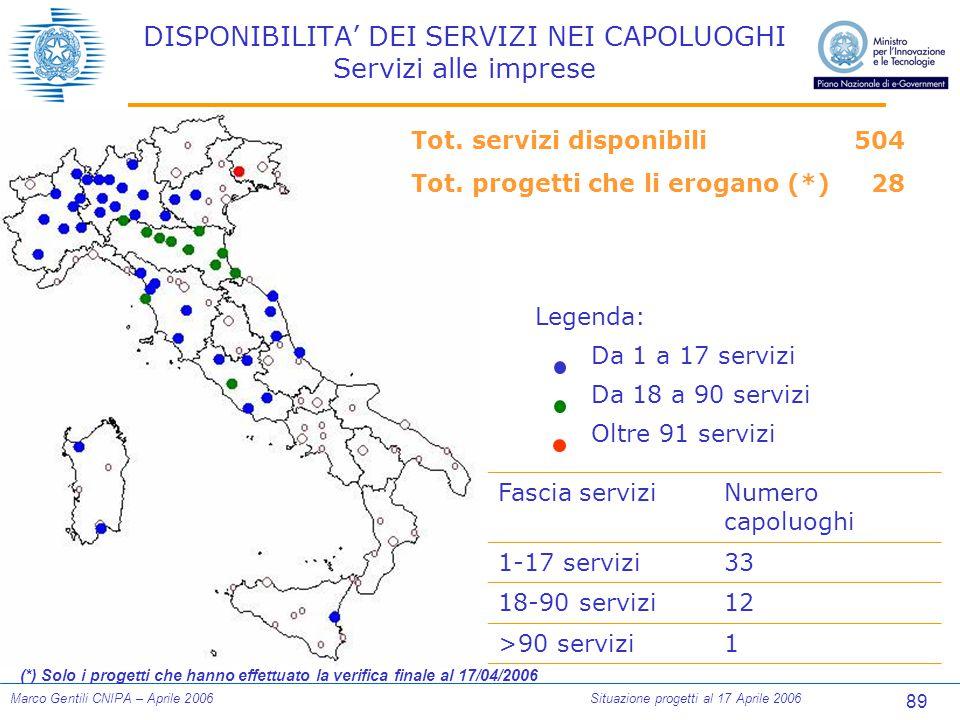 89 Marco Gentili CNIPA – Aprile 2006Situazione progetti al 17 Aprile 2006 DISPONIBILITA' DEI SERVIZI NEI CAPOLUOGHI Servizi alle imprese Legenda: Da 1 a 17 servizi Da 18 a 90 servizi Oltre 91 servizi Tot.