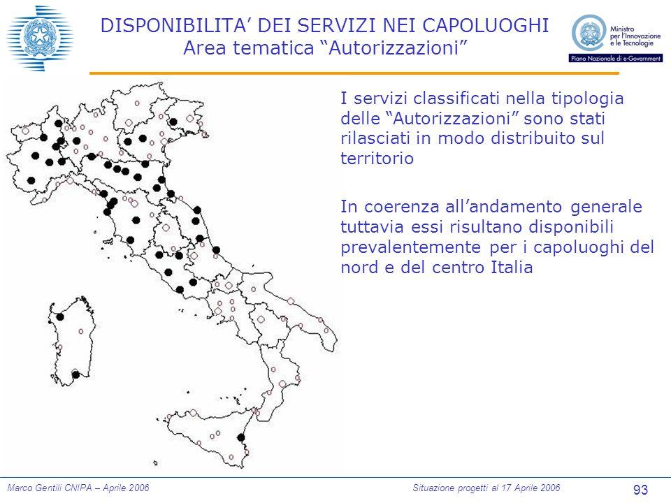 93 Marco Gentili CNIPA – Aprile 2006Situazione progetti al 17 Aprile 2006 DISPONIBILITA' DEI SERVIZI NEI CAPOLUOGHI Area tematica Autorizzazioni I servizi classificati nella tipologia delle Autorizzazioni sono stati rilasciati in modo distribuito sul territorio In coerenza all'andamento generale tuttavia essi risultano disponibili prevalentemente per i capoluoghi del nord e del centro Italia