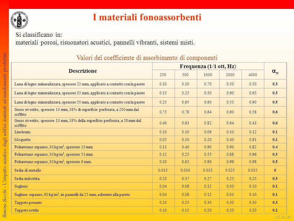 Simone Secchi - L'impatto acustico degli edifici destinati ad insediamenti produttivi 12.32.01 Si classificano in: materiali porosi, risuonatori acust