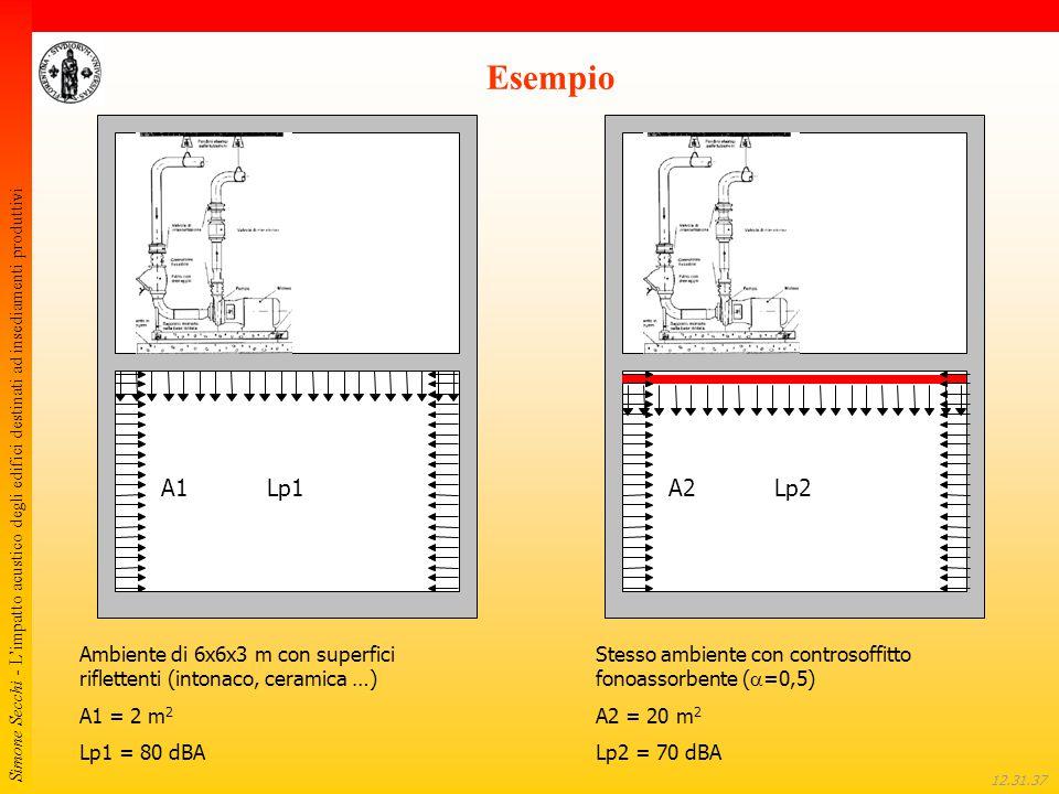 Simone Secchi - L'impatto acustico degli edifici destinati ad insediamenti produttivi 12.32.01 Esempio Lp1A1Lp2A2 Ambiente di 6x6x3 m con superfici ri