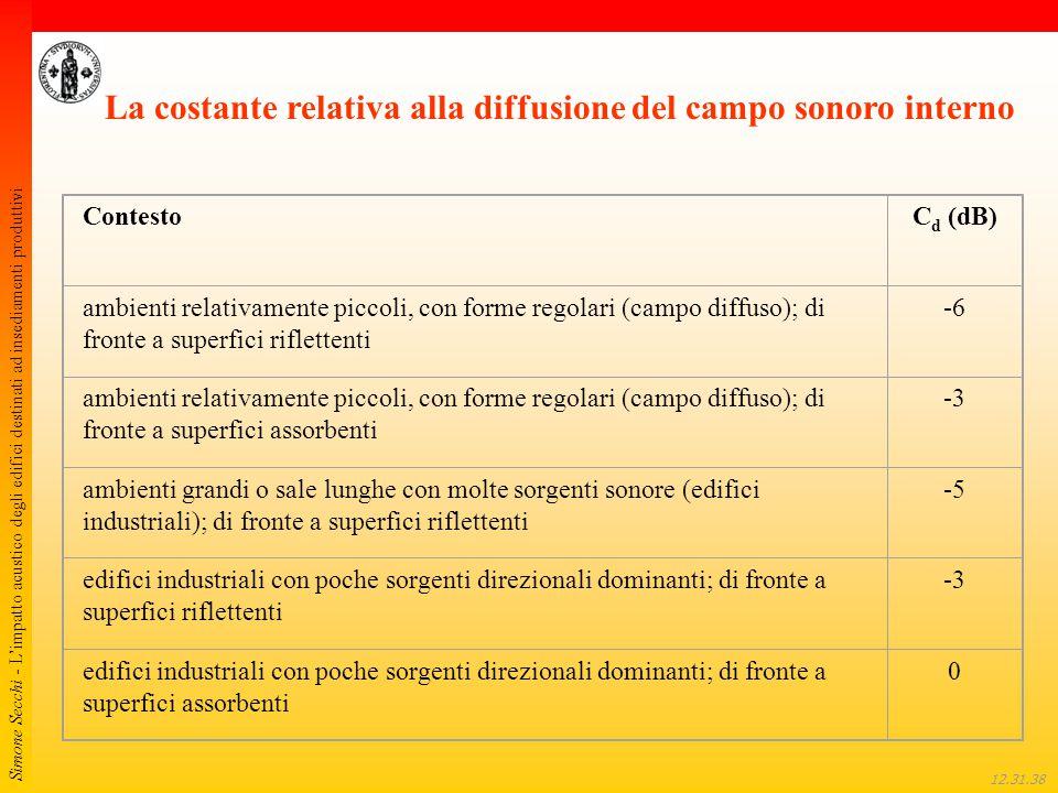 Simone Secchi - L'impatto acustico degli edifici destinati ad insediamenti produttivi 12.32.01 La costante relativa alla diffusione del campo sonoro i