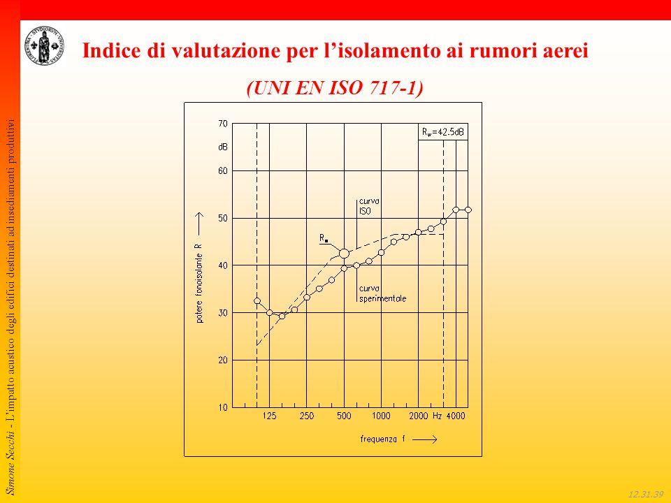 Simone Secchi - L'impatto acustico degli edifici destinati ad insediamenti produttivi 12.32.01 Indice di valutazione per l'isolamento ai rumori aerei