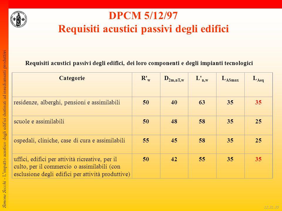 Simone Secchi - L'impatto acustico degli edifici destinati ad insediamenti produttivi 12.32.01 DPCM 5/12/97 Requisiti acustici passivi degli edifici C