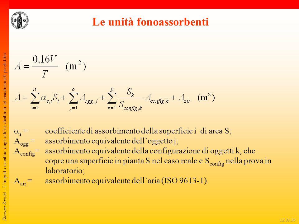 Simone Secchi - L'impatto acustico degli edifici destinati ad insediamenti produttivi 12.32.01 Le unità fonoassorbenti  s =coefficiente di assorbimen