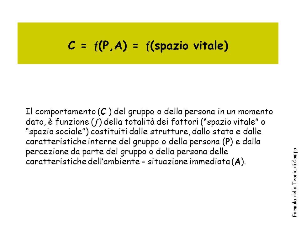 Formula della Teoria di Campo C =  (P,A) =  (spazio vitale) Il comportamento (C ) del gruppo o della persona in un momento dato, è funzione (  ) de