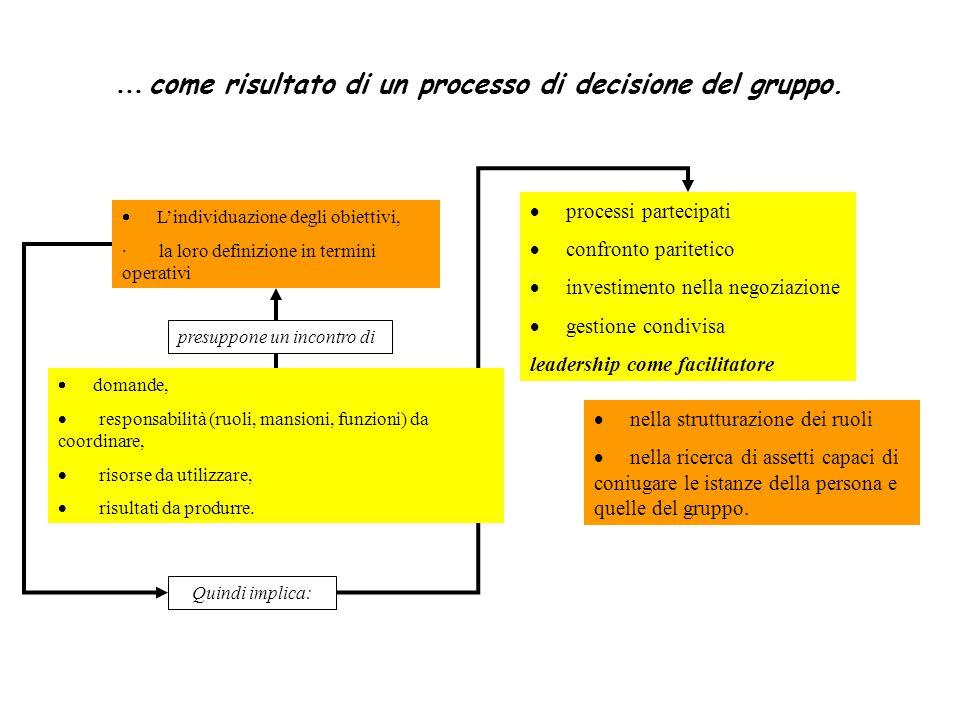 … come risultato di un processo di decisione del gruppo.  L'individuazione degli obiettivi, · la loro definizione in termini operativi  domande,  r