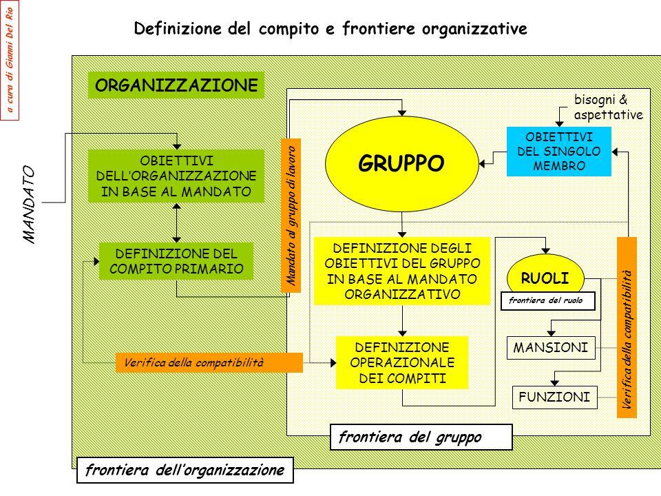 Definizione del compito e frontiere organizzative GRUPPO OBIETTIVI DELL'ORGANIZZAZIONE IN BASE AL MANDATO DEFINIZIONE DEGLI OBIETTIVI DEL GRUPPO IN BA