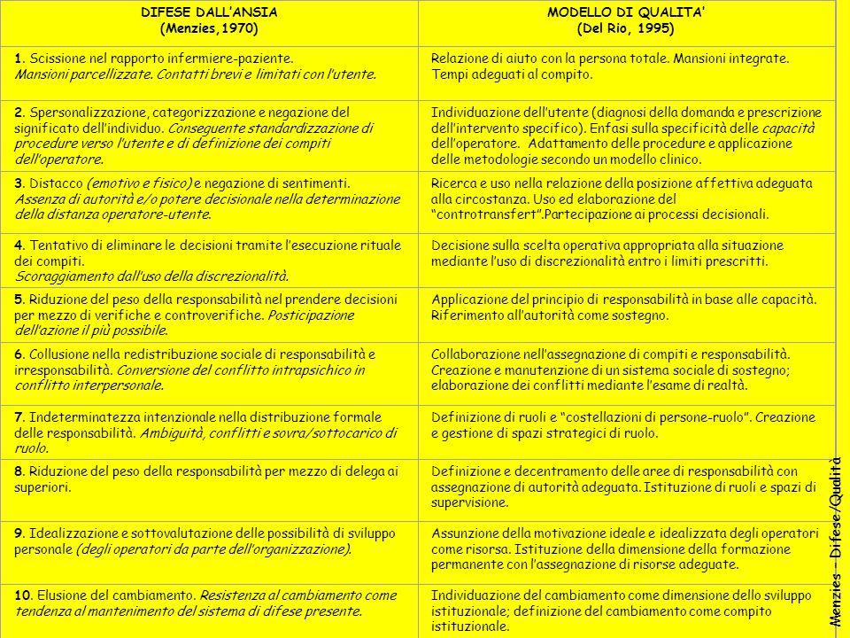 DIFESE DALL'ANSIA (Menzies,1970) MODELLO DI QUALITA' (Del Rio, 1995) 1. Scissione nel rapporto infermiere-paziente. Mansioni parcellizzate. Contatti b