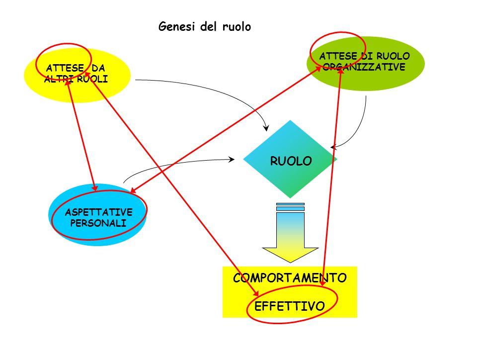 Genesi del ruolo COMPORTAMENTO EFFETTIVO RUOLO ATTESE DI RUOLO ORGANIZZATIVE ATTESE DA ALTRI RUOLI ASPETTATIVE PERSONALI