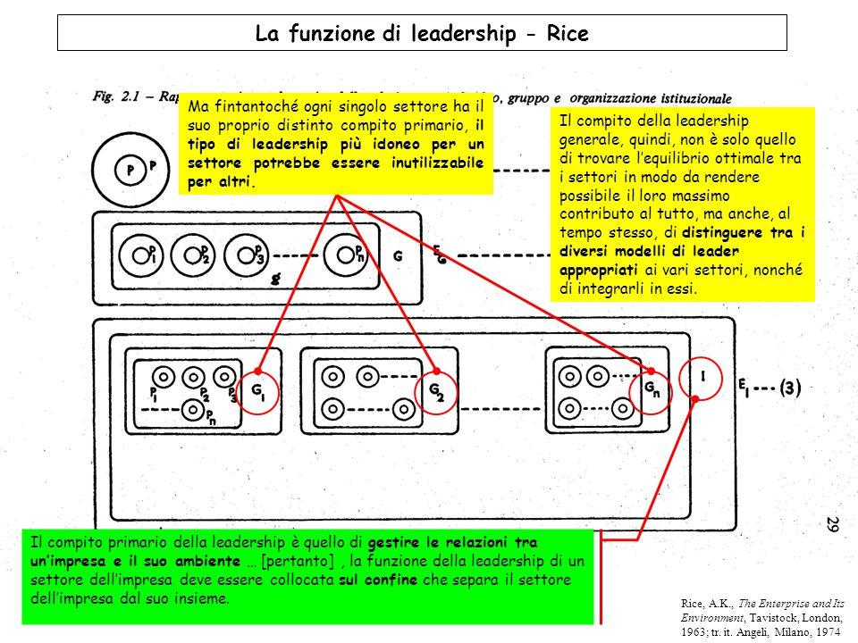 La funzione di leadership - Rice Il compito primario della leadership è quello di gestire le relazioni tra un'impresa e il suo ambiente … [pertanto],