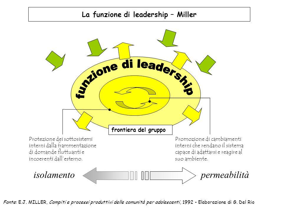 La funzione di leadership – Miller Protezione dei sottosistemi interni dalla frammentazione di domande fluttuanti e incoerenti dall'esterno. Promozion