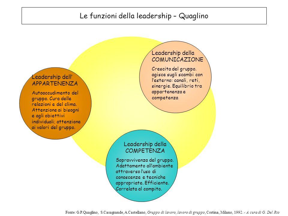 Le funzioni della leadership – Quaglino Leadership della COMPETENZA Sopravvivenza del gruppo. Adattamento all'ambiente attraverso l'uso di conoscenze
