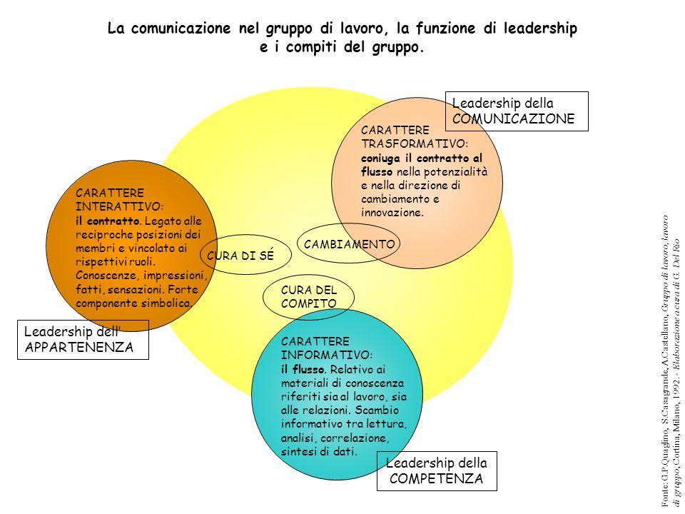 La comunicazione nel gruppo di lavoro, la funzione di leadership e i compiti del gruppo. Leadership della COMPETENZA Leadership dell' APPARTENENZA Lea