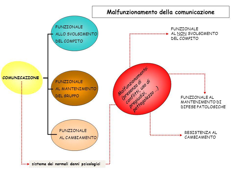 Malfunzionamento della comunicazione COMUNICAZIONE FUNZIONALE ALLO SVOLGIMENTO DEL COMPITO FUNZIONALE AL MANTENIMENTO DEL GRUPPO Malfunzionamento: (pr