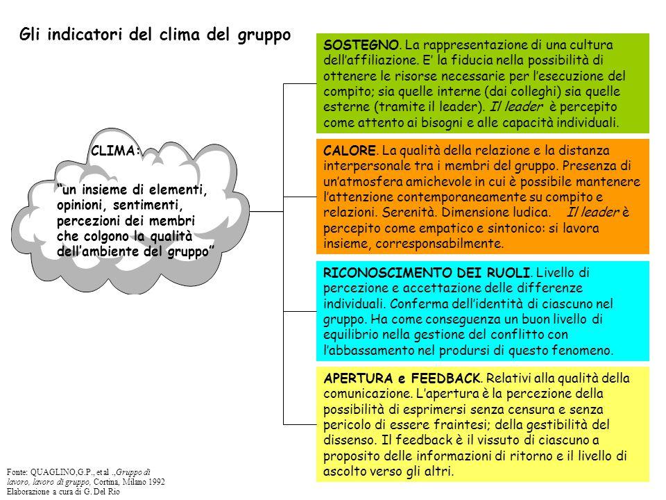 """Gli indicatori del clima del gruppo CLIMA: """"un insieme di elementi, opinioni, sentimenti, percezioni dei membri che colgono la qualità dell'ambiente d"""