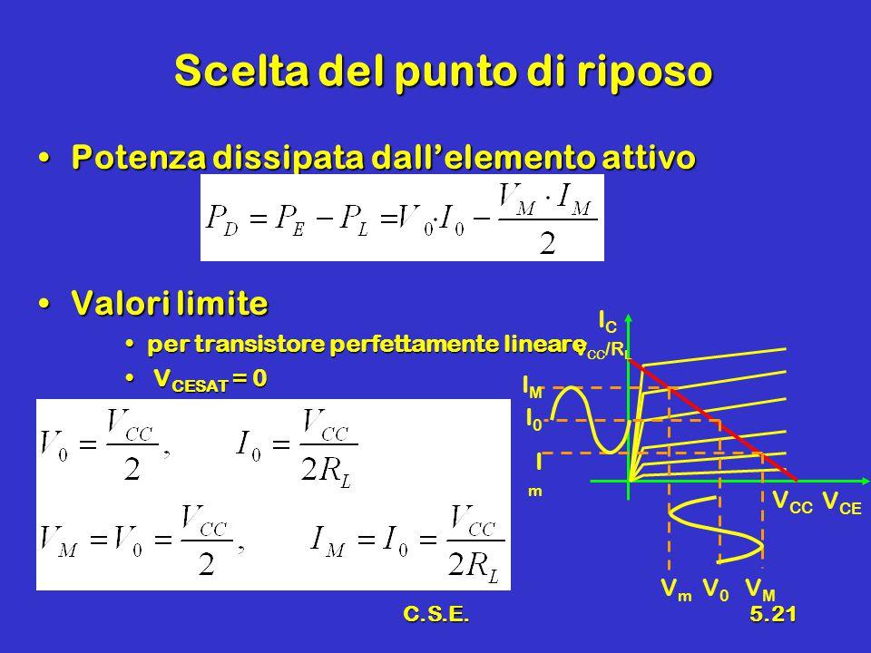 C.S.E.5.21 Scelta del punto di riposo Potenza dissipata dall'elemento attivoPotenza dissipata dall'elemento attivo Valori limiteValori limite per transistore perfettamente lineareper transistore perfettamente lineare V CESAT = 0 V CESAT = 0 V CE ICIC V CC V CC /R L IMIM I0I0 ImIm VmVm V0V0 VMVM