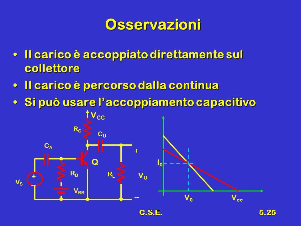 C.S.E.5.25 Osservazioni Il carico è accoppiato direttamente sul collettoreIl carico è accoppiato direttamente sul collettore Il carico è percorso dalla continuaIl carico è percorso dalla continua Si può usare l'accoppiamento capacitivoSi può usare l'accoppiamento capacitivo + -- VSVS V BB RBRB CACA V CC RCRC Q VUVU + -- CUCU RLRL V0V0 V cc I0I0