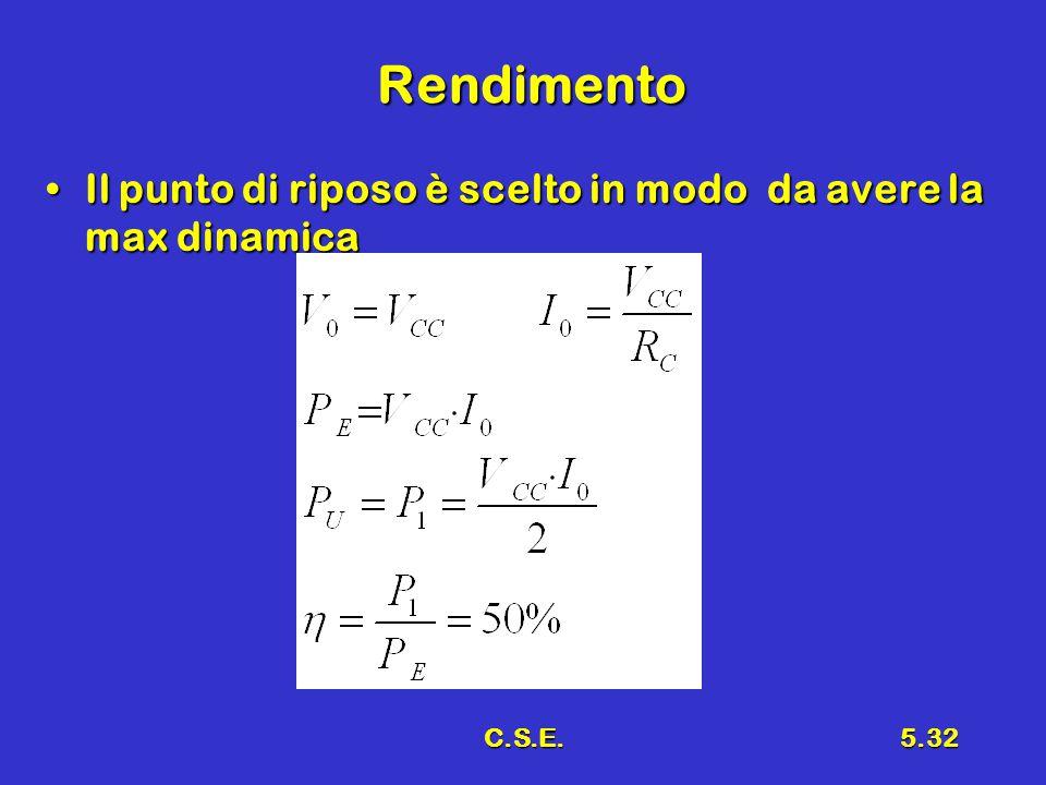 C.S.E.5.32 Rendimento Il punto di riposo è scelto in modo da avere la max dinamicaIl punto di riposo è scelto in modo da avere la max dinamica