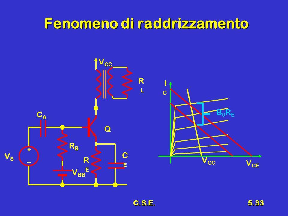 C.S.E.5.33 Fenomeno di raddrizzamento + -- VSVS V BB RBRB CACA V CC RLRL Q RERE CECE V CE ICIC V CC B0REB0RE