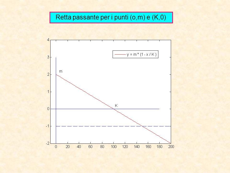 Retta passante per i punti (o,m) e (K,0)