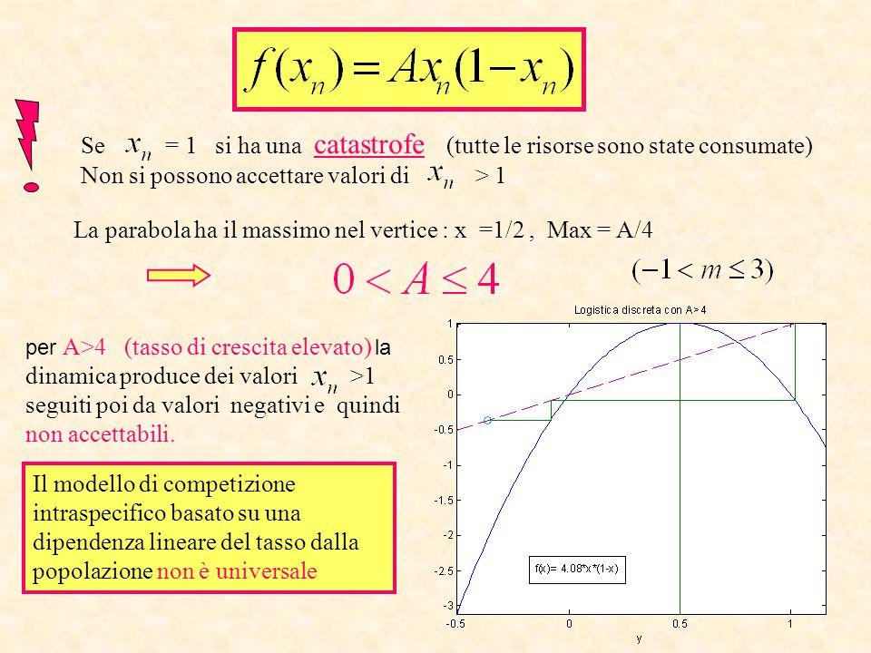 per A>4 (tasso di crescita elevato) la dinamica produce dei valori >1 seguiti poi da valori negativi e quindi non accettabili. Se = 1 si ha una catast