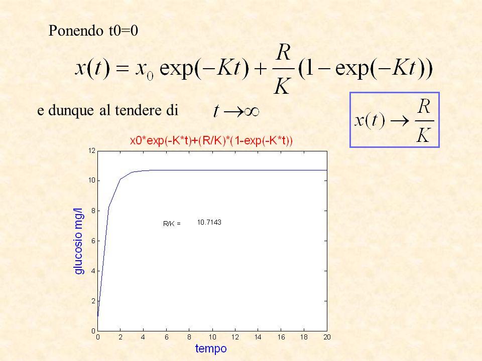 Ponendo t0=0 e dunque al tendere di