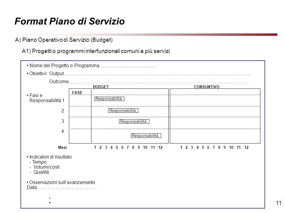 11 Format Piano di Servizio A) Piano Operativo di Servizio (Budget) Nome del Progetto o Programma ……………………………… Obiettivi: Output.............................................................................................................................................
