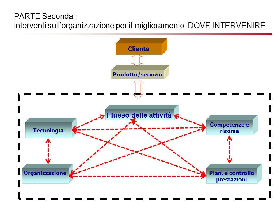 PARTE Seconda : interventi sull'organizzazione per il miglioramento: DOVE INTERVENIRE Flusso delle attività Cliente Prodotto/servizio Tecnologia Pian.