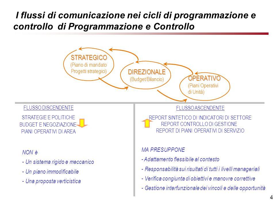 4 I flussi di comunicazione nei cicli di programmazione e controllo di Programmazione e Controllo STRATEGICO (Piano di mandato Progetti strategici) DIREZIONALE (Budget/Bilancio) OPERATIVO (Piani Operativi di Unità) FLUSSO DISCENDENTE STRATEGIE E POLITICHE BUDGET E NEGOZIAZIONE PIANI OPERATIVI DI AREA FLUSSO ASCENDENTE REPORT SINTETICO DI INDICATORI DI SETTORE REPORT CONTROLLO DI GESTIONE REPORT DI PIANI OPERATIVI DI SERVIZIO NON è - Un sistema rigido e meccanico - Un piano immodificabile - Una proposta verticistica MA PRESUPPONE - Adattamento flessibile al contesto - Responsabilità sui risultati di tutti i livelli manageriali - Verifica congiunta di obiettivi e manovre correttive - Gestione interfunzionale dei vincoli e delle opportunità