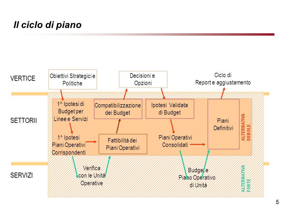 5 Il ciclo di piano 1^ Ipotesi di Budget per Linee e Servizi Verifica con le Unità Operative Obiettivi Strategici e Politiche VERTICE SETTORII SERVIZI Decisioni e Opzioni Ciclo di Report e aggiustamento 1^ Ipotesi Piani Operativi Corrispondenti Compatibilizzazione dei Budget Fattibilità dei Piani Operativi Ipotesi Validata di Budget Piani Operativi Consolidati Piani Definitivi Budget e Piano Operativo di Unità ALTERNATIVA DEBOLE ALTERNATIVA FORTE