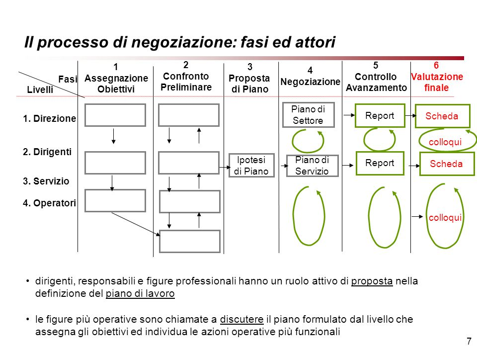 7 Il processo di negoziazione: fasi ed attori 1. Direzione 2.